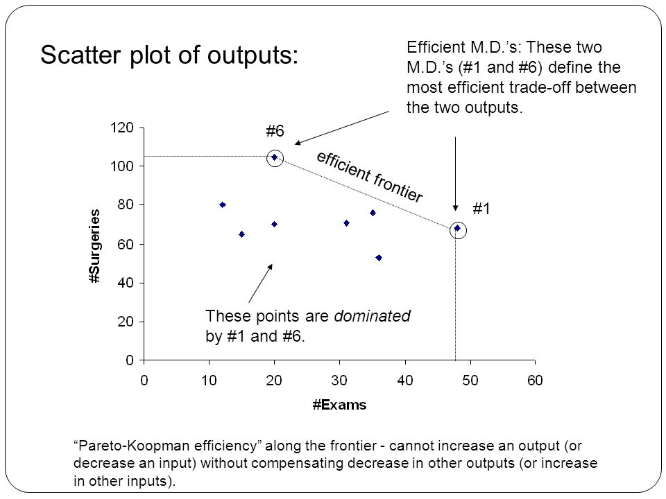 Scatter plot of outputs: Efficient M.D.'s: These two M.D.'s (#1 and #6) define the most efficient trade-off between the two outputs.
