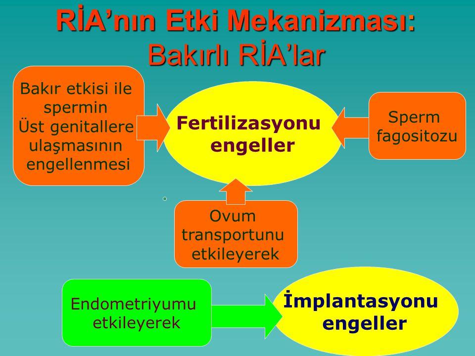 RİA'nın Etki Mekanizması: Bakırlı RİA'lar Fertilizasyonu engeller İmplantasyonu engeller Bakır etkisi ile spermin Üst genitallere ulaşmasının engellenmesi Sperm fagositozu Ovum transportunu etkileyerek Endometriyumu etkileyerek