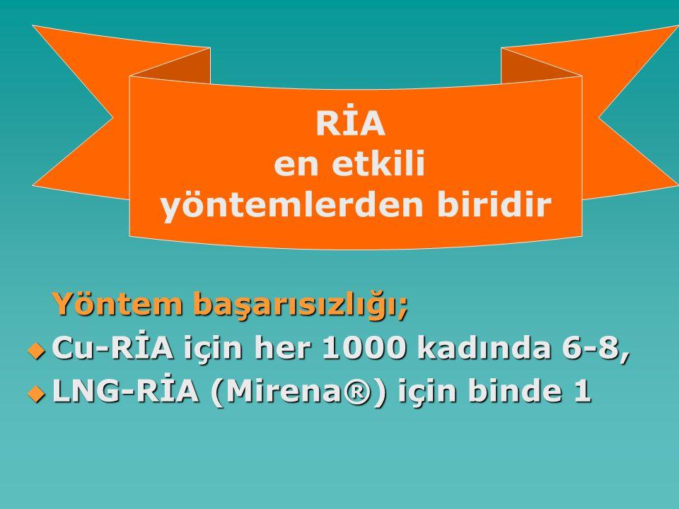 Yöntem başarısızlığı;  Cu-RİA için her 1000 kadında 6-8,  LNG-RİA (Mirena®) için binde 1 RİA en etkili yöntemlerden biridir