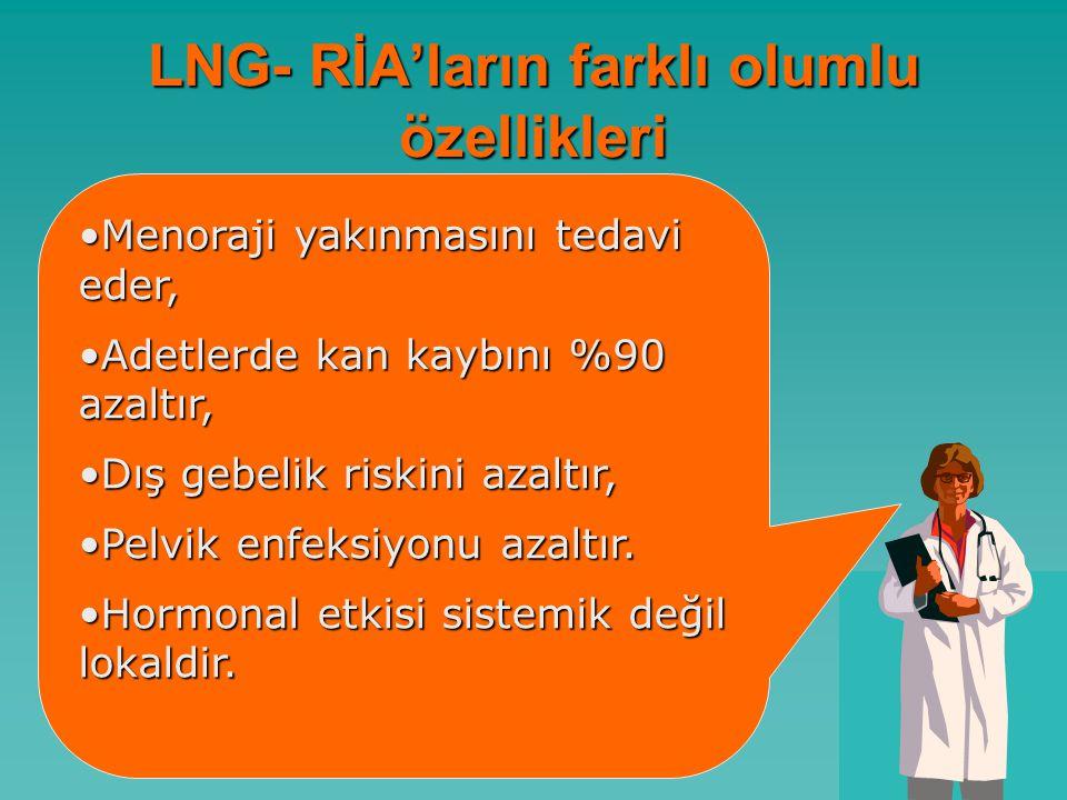 LNG- RİA'ların farklı olumlu özellikleri Menoraji yakınmasını tedavi eder,Menoraji yakınmasını tedavi eder, Adetlerde kan kaybını %90 azaltır,Adetlerde kan kaybını %90 azaltır, Dış gebelik riskini azaltır,Dış gebelik riskini azaltır, Pelvik enfeksiyonu azaltır.Pelvik enfeksiyonu azaltır.