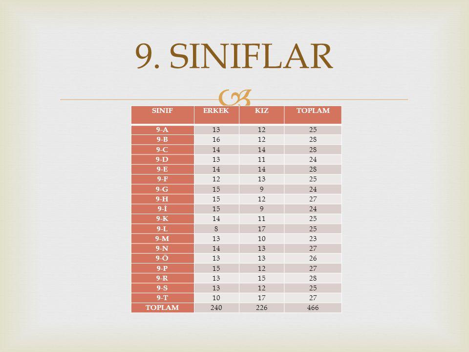  9. SINIFLAR SINIFERKEKKIZTOPLAM 9-A 131225 9-B 161228 9-C 14 28 9-D 131124 9-E 14 28 9-F 121325 9-G 15924 9-H 151227 9-İ 15924 9-K 141125 9-L 81725