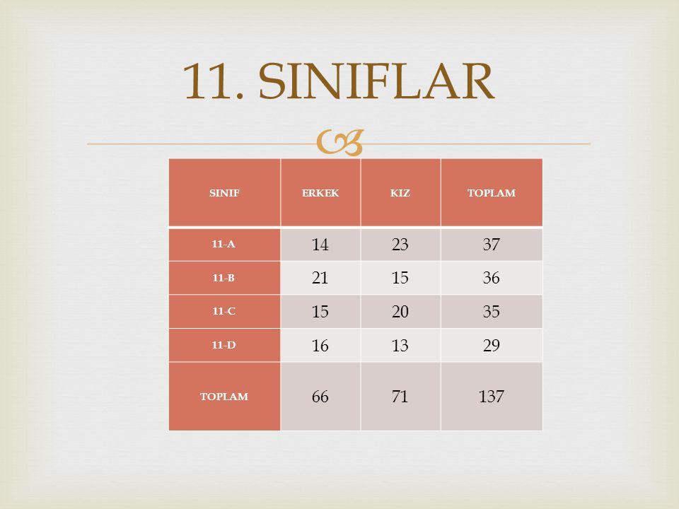  SINIFERKEKKIZTOPLAM 11-A 142337 11-B 211536 11-C 152035 11-D 161329 TOPLAM 6671137 11. SINIFLAR