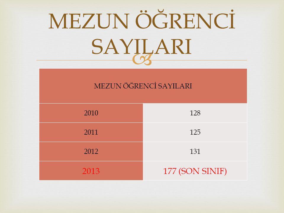  MEZUN ÖĞRENCİ SAYILARI 2010128 2011125 2012131 2013177 (SON SINIF) MEZUN ÖĞRENCİ SAYILARI