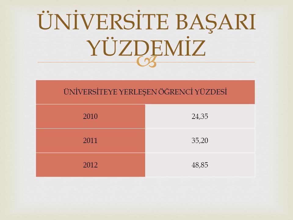  ÜNİVERSİTEYE YERLEŞEN ÖĞRENCİ YÜZDESİ 201024,35 201135,20 201248,85 ÜNİVERSİTE BAŞARI YÜZDEMİZ
