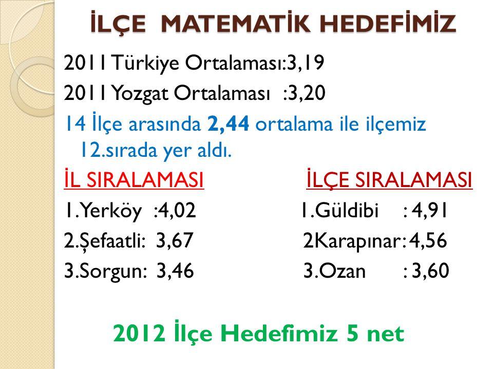 İ LÇE MATEMAT İ K HEDEF İ M İ Z 2011 Türkiye Ortalaması:3,19 2011 Yozgat Ortalaması :3,20 14 İ lçe arasında 2,44 ortalama ile ilçemiz 12.sırada yer al