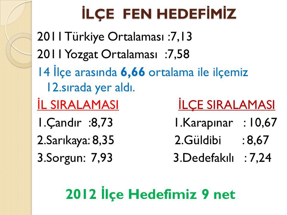İ LÇE FEN HEDEF İ M İ Z 2011 Türkiye Ortalaması :7,13 2011 Yozgat Ortalaması :7,58 14 İ lçe arasında 6,66 ortalama ile ilçemiz 12.sırada yer aldı. İ L