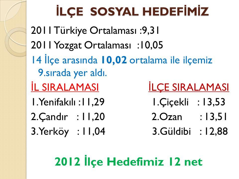 İ LÇE SOSYAL HEDEF İ M İ Z 2011 Türkiye Ortalaması :9,31 2011 Yozgat Ortalaması :10,05 14 İ lçe arasında 10,02 ortalama ile ilçemiz 9.sırada yer aldı.