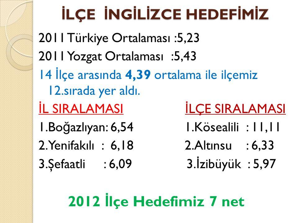İ LÇE İ NG İ L İ ZCE HEDEF İ M İ Z 2011 Türkiye Ortalaması :5,23 2011 Yozgat Ortalaması :5,43 14 İ lçe arasında 4,39 ortalama ile ilçemiz 12.sırada ye