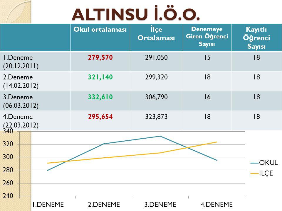 ALTINSU İ.Ö.O. ALTINSU İ.Ö.O. Okul ortalaması İ lçe Ortalaması Denemeye Giren Ö ğ renci Sayısı Kayıtlı Ö ğ renci Sayısı 1.Deneme (20.12.2011) 279,5702