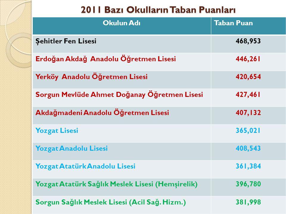 2011 Bazı Okulların Taban Puanları Okulun AdıTaban Puan Şehitler Fen Lisesi468,953 Erdo ğ an Akda ğ Anadolu Ö ğ retmen Lisesi446,261 Yerköy Anadolu Ö