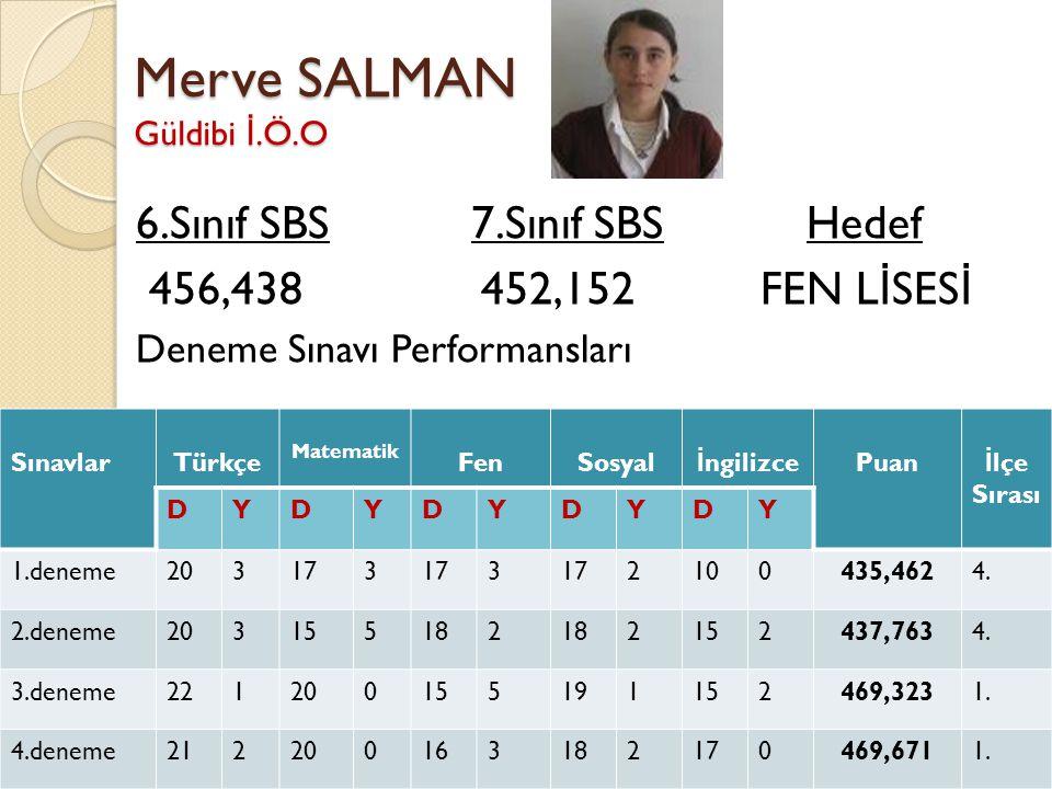 Merve SALMAN Güldibi İ.Ö.O 6.Sınıf SBS 7.Sınıf SBS Hedef 456,438 452,152 FEN L İ SES İ Deneme Sınavı Performansları SınavlarTürkçe Matematik FenSosyal