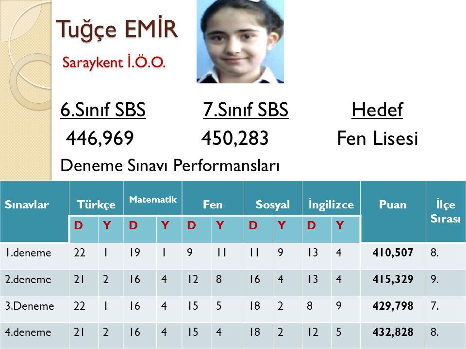 Tu ğ çe EM İ R Saraykent İ.Ö.O. 6.Sınıf SBS 7.Sınıf SBS Hedef 446,969 450,283 Fen Lisesi Deneme Sınavı Performansları SınavlarTürkçe Matematik FenSosy