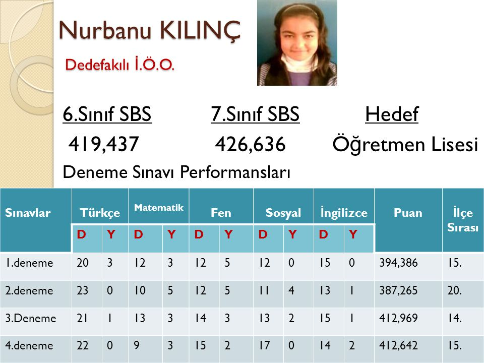 Nurbanu KILINÇ Dedefakılı İ.Ö.O. 6.Sınıf SBS 7.Sınıf SBS Hedef 419,437 426,636 Ö ğ retmen Lisesi Deneme Sınavı Performansları SınavlarTürkçe Matematik