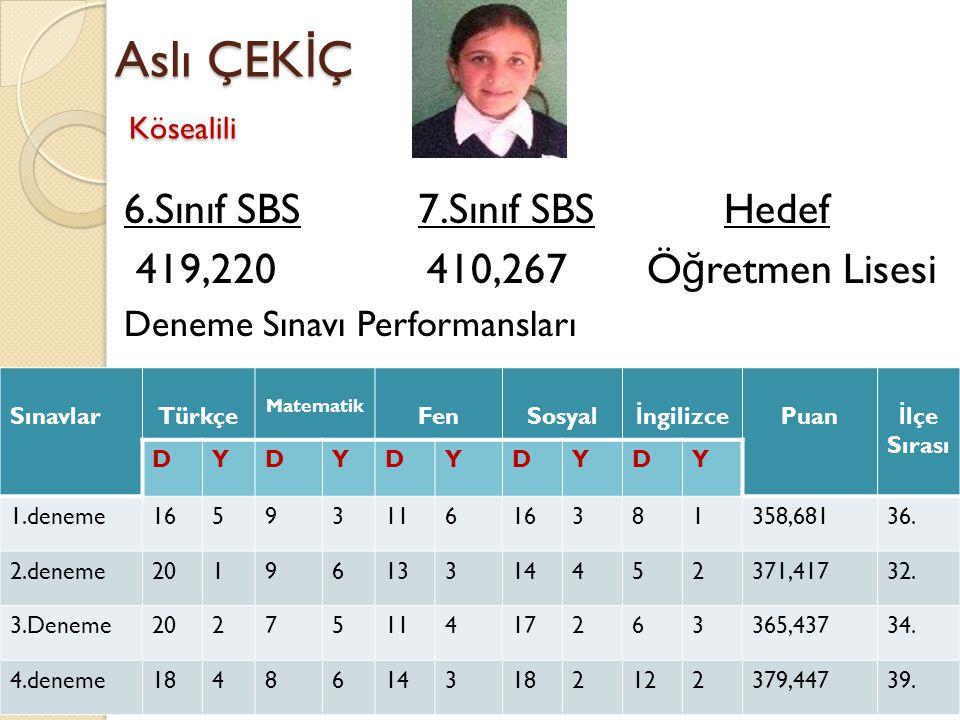 Aslı ÇEK İ Ç Kösealili 6.Sınıf SBS 7.Sınıf SBS Hedef 419,220 410,267 Ö ğ retmen Lisesi Deneme Sınavı Performansları SınavlarTürkçe Matematik FenSosyal