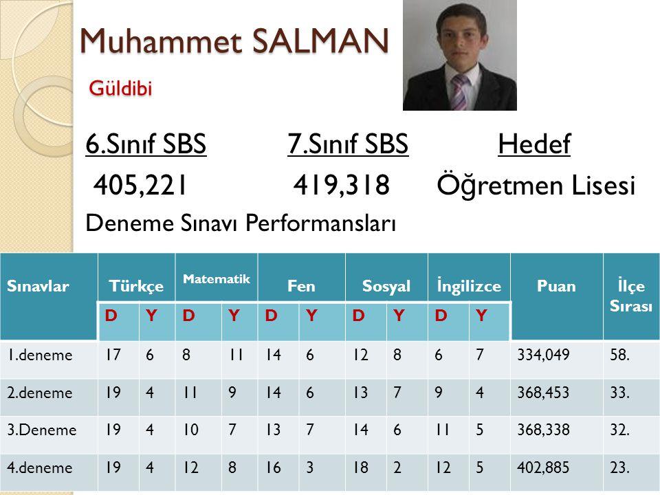 Muhammet SALMAN Güldibi 6.Sınıf SBS 7.Sınıf SBS Hedef 405,221 419,318 Ö ğ retmen Lisesi Deneme Sınavı Performansları SınavlarTürkçe Matematik FenSosya