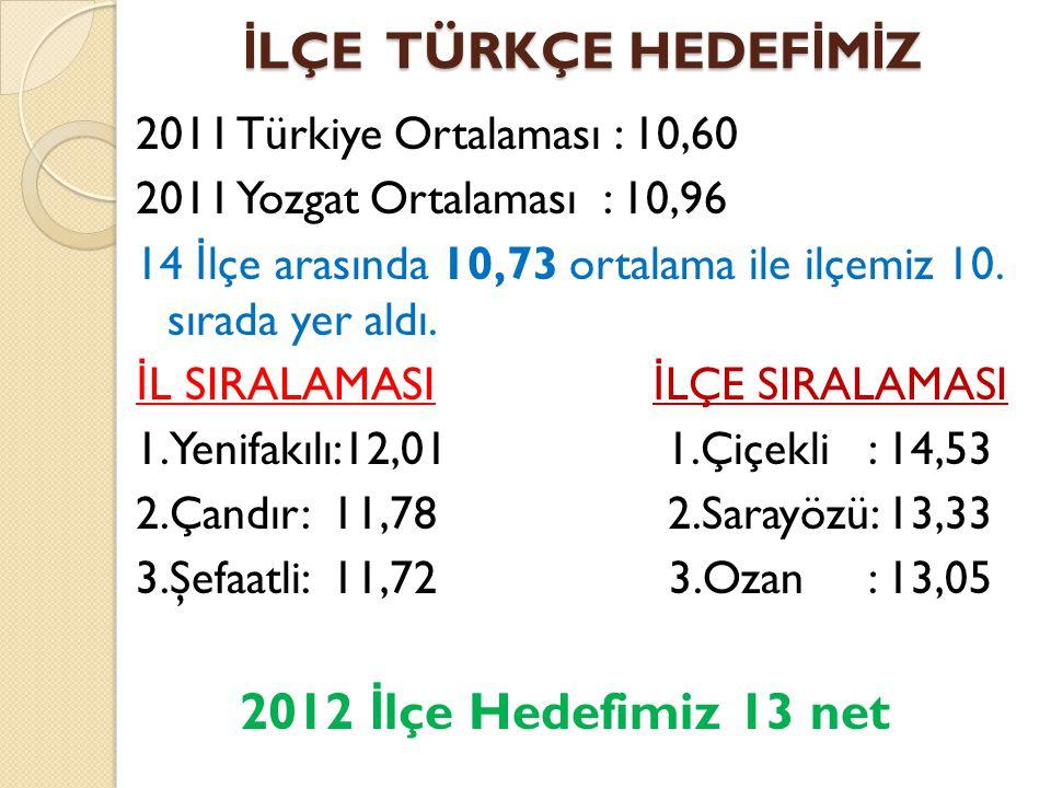 İ LÇE TÜRKÇE HEDEF İ M İ Z 2011 Türkiye Ortalaması : 10,60 2011 Yozgat Ortalaması : 10,96 14 İ lçe arasında 10,73 ortalama ile ilçemiz 10. sırada yer