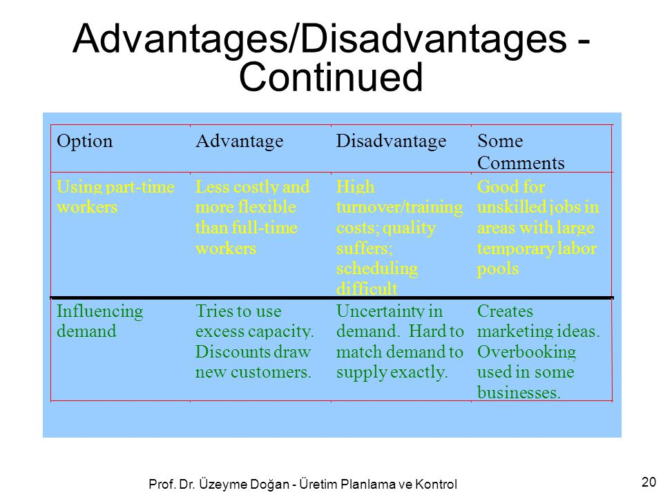Advantages/Disadvantages - Continued OptionAdvantageDisadvantageSome Comments Using part-time workers Less costly and more flexible than full-time wor