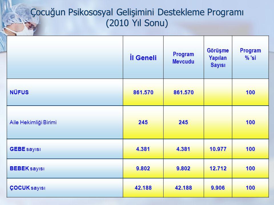 Çocuğun Psikososyal Gelişimini Destekleme Programı (2010 Yıl Sonu) İl Geneli ProgramMevcudu Görüşme Yapılan Sayısı Program % 'si NÜFUS861.570861.57010