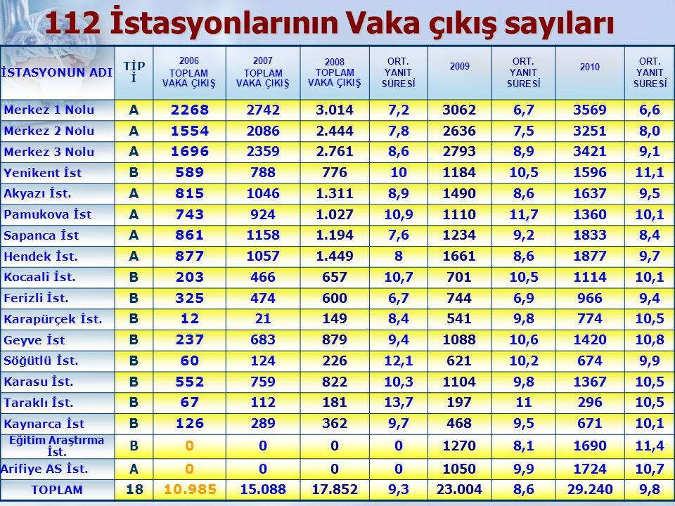 112 İstasyonlarının Vaka çıkış sayıları İSTASYONUN ADI TİP İ 2006 TOPLAM VAKA ÇIKIŞ 2007 TOPLAM VAKA ÇIKIŞ 2008 TOPLAM VAKA ÇIKIŞ ORT. YANIT SÜRESİ 20