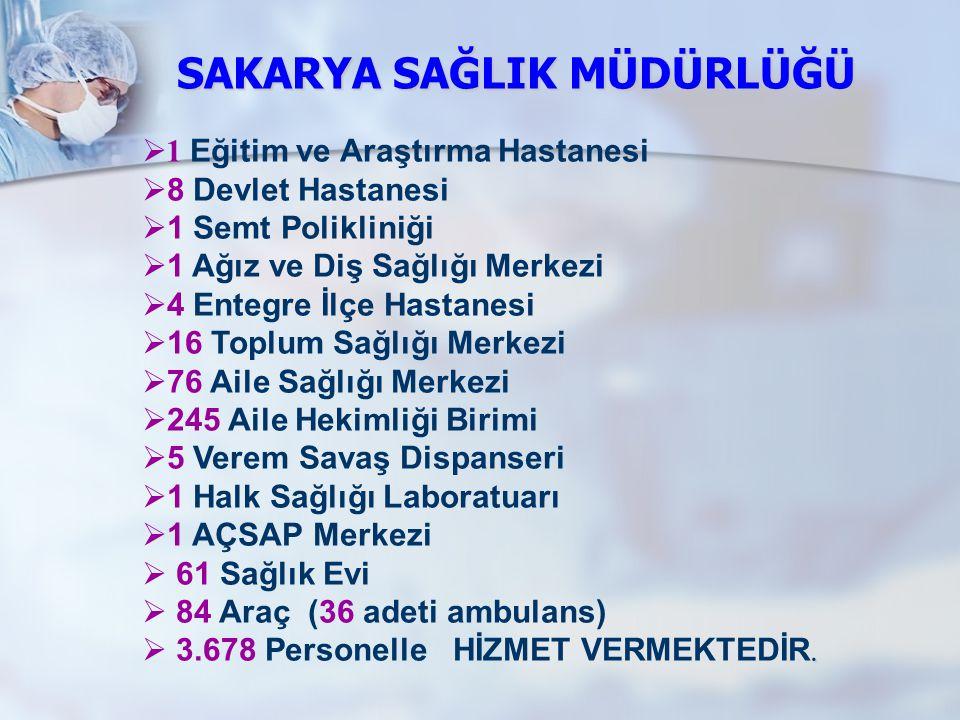 SAKARYA SAĞLIK MÜDÜRLÜĞÜ  1 Eğitim ve Araştırma Hastanesi  8 Devlet Hastanesi  1 Semt Polikliniği  1 Ağız ve Diş Sağlığı Merkezi  4 Entegre İlçe