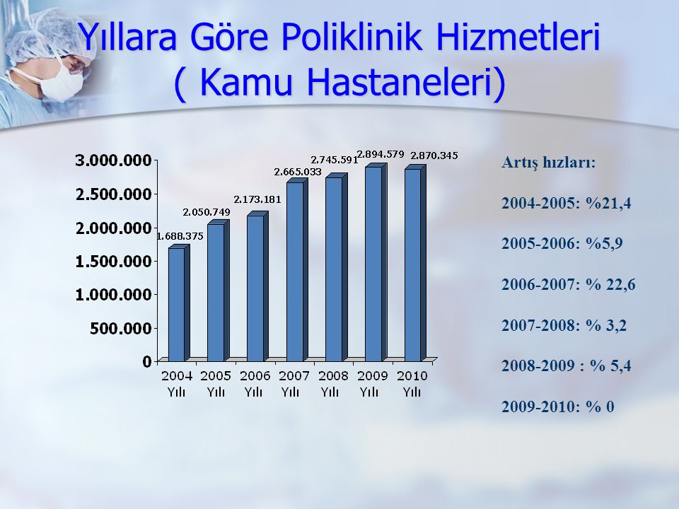 Yıllara Göre Poliklinik Hizmetleri ( Kamu Hastaneleri) Artış hızları: 2004-2005: %21,4 2005-2006: %5,9 2006-2007: % 22,6 2007-2008: % 3,2 2008-2009 :