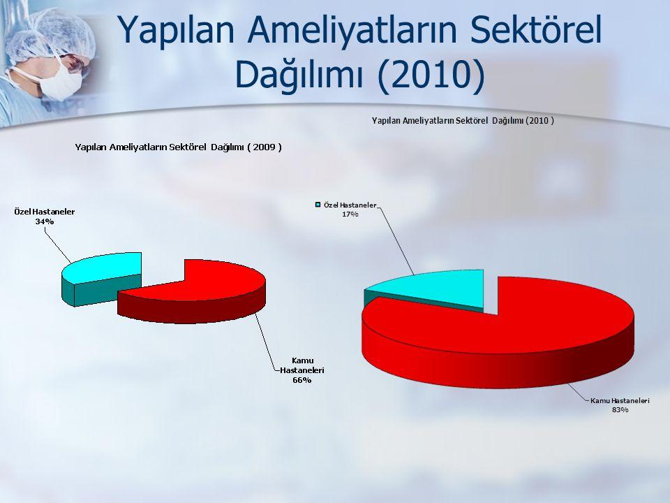 Yapılan Ameliyatların Sektörel Dağılımı (2010)