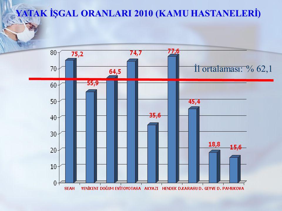 İl ortalaması: % 62,1 YATAK İŞGAL ORANLARI 2010 (KAMU HASTANELERİ)