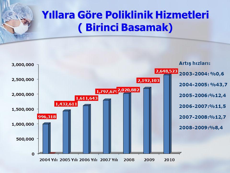 Yıllara Göre Poliklinik Hizmetleri ( Birinci Basamak) Artış hızları: 2003-2004: %0,6 2004-2005: %43,7 2005-2006:%12,4 2006-2007:%11,5 2007-2008:%12,7
