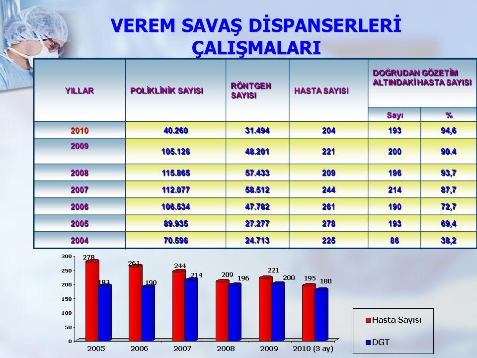 VEREM SAVAŞ DİSPANSERLERİ ÇALIŞMALARI YILLAR POLİKLİNİK SAYISI RÖNTGEN SAYISI HASTA SAYISI DOĞRUDAN GÖZETİM ALTINDAKİ HASTA SAYISI Sayı% 201040.26031.