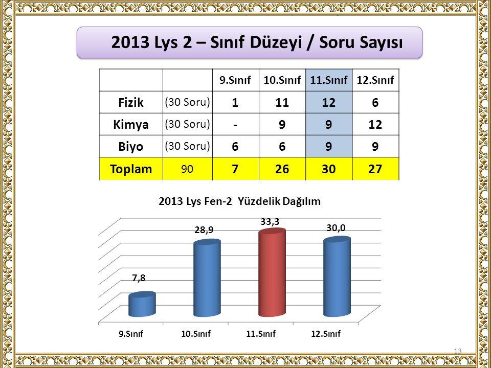 2013 Lys 2 – Sınıf Düzeyi / Soru Sayısı 13 9.Sınıf10.Sınıf11.Sınıf12.Sınıf Fizik (30 Soru) 111126 Kimya (30 Soru) -9912 Biyo (30 Soru) 6699 Toplam 90