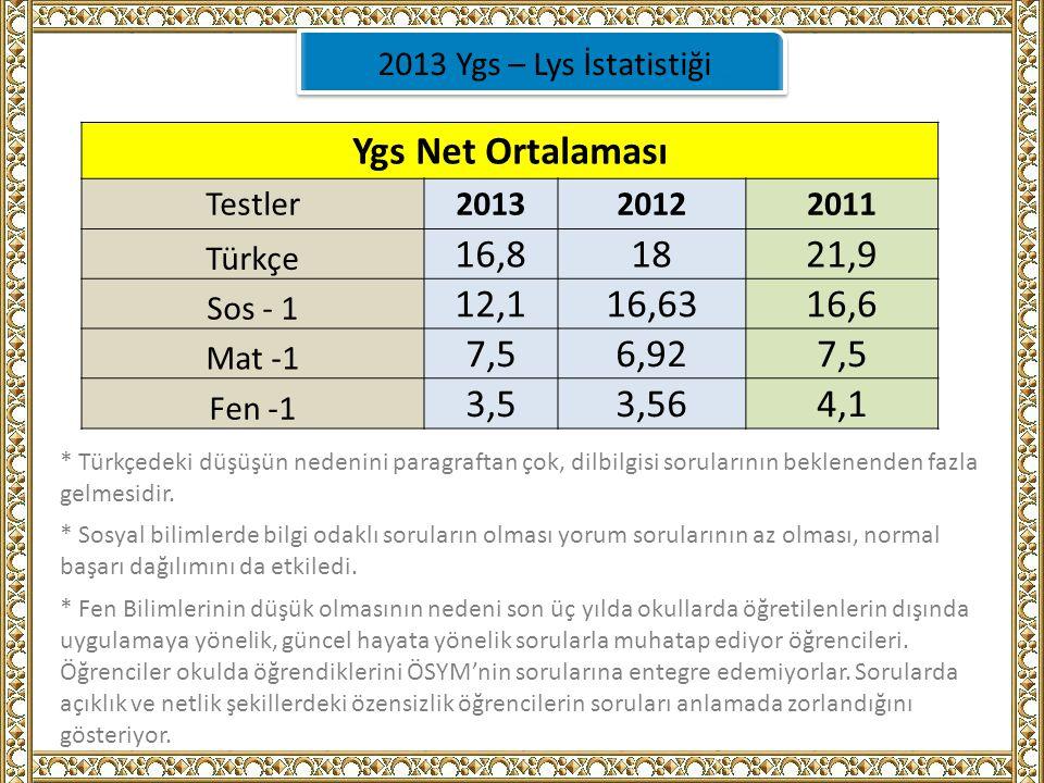 2013 Ygs – Lys İstatistiği Ygs Net Ortalaması Testler201320122011 Türkçe 16,81821,9 Sos - 1 12,116,6316,6 Mat -1 7,56,927,5 Fen -1 3,53,564,1 * Türkçedeki düşüşün nedenini paragraftan çok, dilbilgisi sorularının beklenenden fazla gelmesidir.