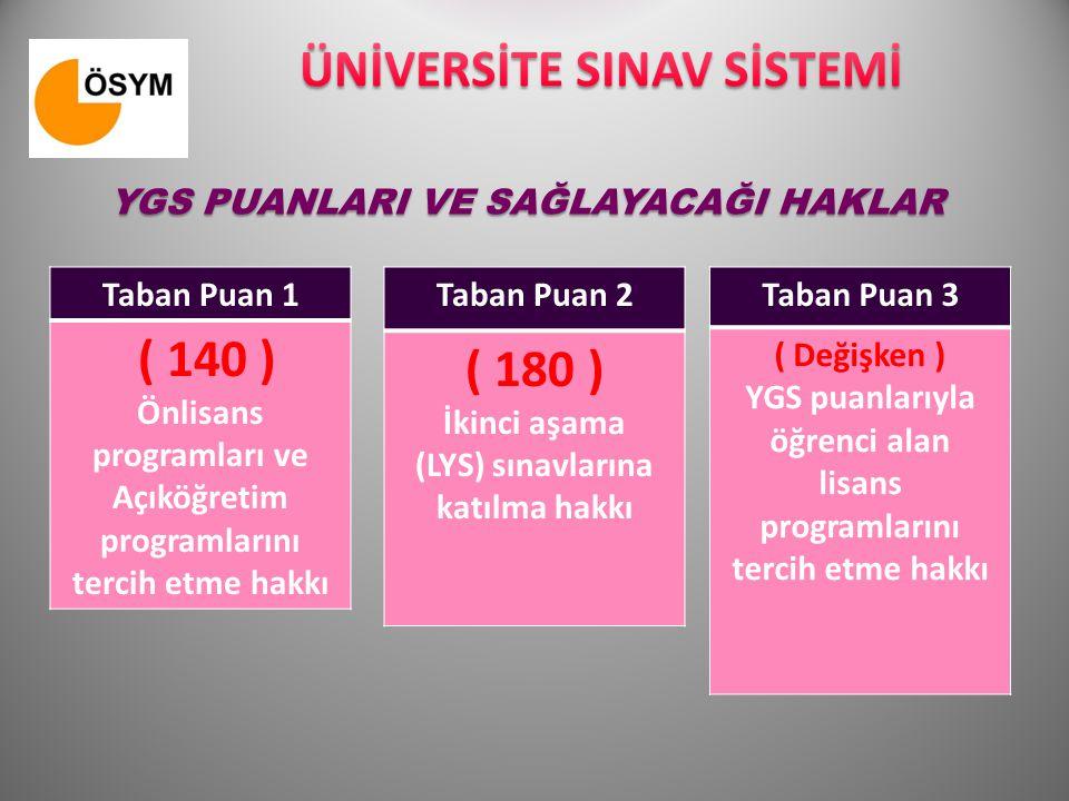 YGS PUANLARI VE SAĞLAYACAĞI HAKLAR Taban Puan 1 ( 140 ) Önlisans programları ve Açıköğretim programlarını tercih etme hakkı Taban Puan 2 ( 180 ) İkinc