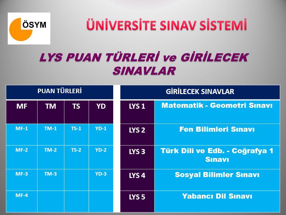 PUAN TÜRLERİ GİRİLECEK SINAVLAR MFTMTSYDLYS 1 Matematik - Geometri Sınavı MF-1TM-1TS-1YD-1 LYS 2 Fen Bilimleri Sınavı MF-2TM-2TS-2YD-2 LYS 3 Türk Dili