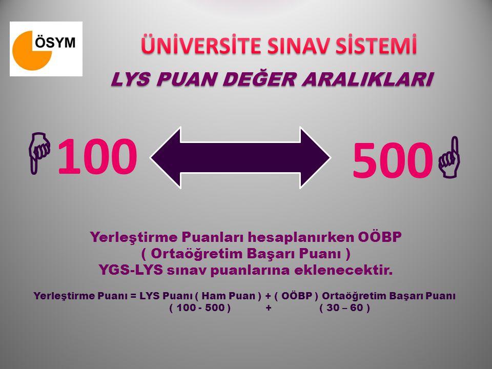 LYS PUAN DEĞER ARALIKLARI  100 500  Yerleştirme Puanı = LYS Puanı ( Ham Puan ) + ( OÖBP ) Ortaöğretim Başarı Puanı ( 100 - 500 ) + ( 30 – 60 ) Yerle