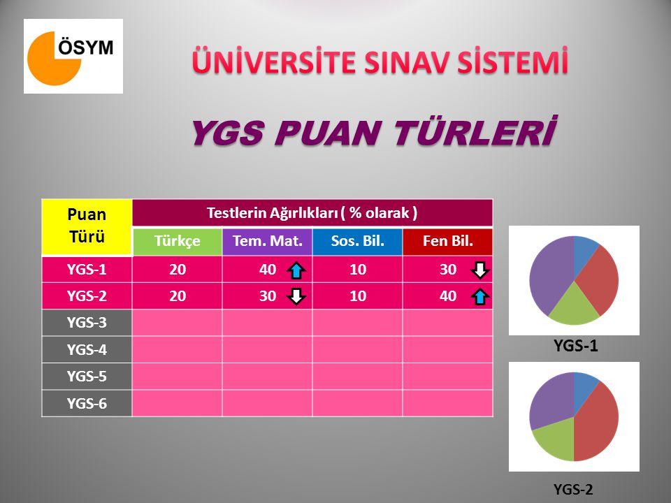 PUAN TÜRLERİ GİRİLECEK SINAVLAR MFTMTSYDLYS 1 Matematik - Geometri Sınavı MF-1TM-1TS-1YD-1 LYS 2 Fen Bilimleri Sınavı MF-2TM-2TS-2YD-2 LYS 3 Türk Dili ve Edb.