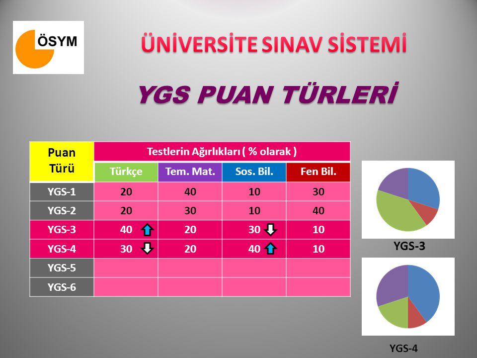 LYS PUAN TÜRLERİ ve GİRİLECEK SINAVLAR PUAN TÜRLERİGİRİLECEK SINAVLAR MFTMTSYDLYS 1Matematik - Geometri Sınavı MF-1 TM-1TS-1YD-1 LYS 2Fen Bilimleri Sınavı MF-2 TM-2TS-2 LYS 3 Türk Dili ve Edb.