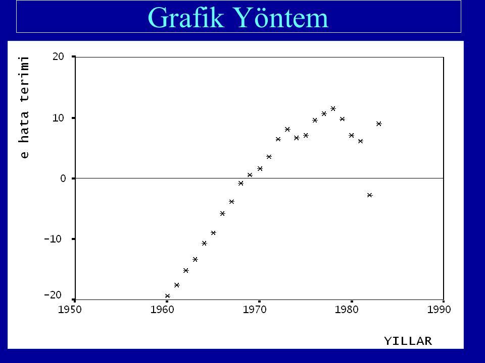 Dependent Variable: PROFITS Sample: 1974 1994 Included observations: 21 VariableCoefficientStd.