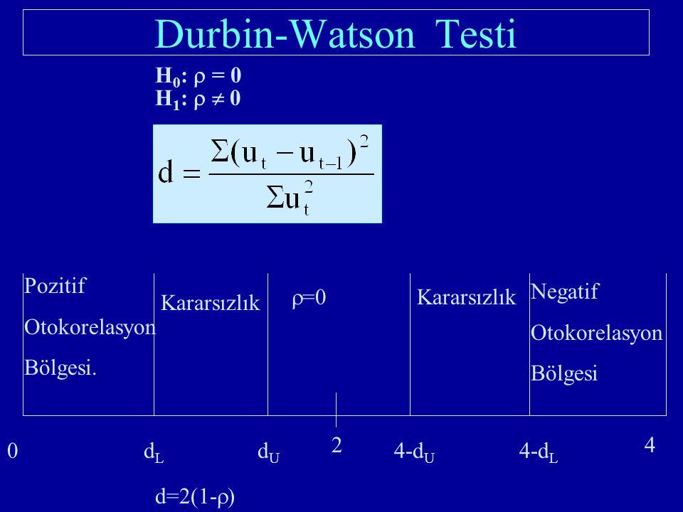 H 0 :  = 0 H 1 :   0 0dLdL dUdU 4-d U 4-d L 42 Pozitif Otokorelasyon Bölgesi.