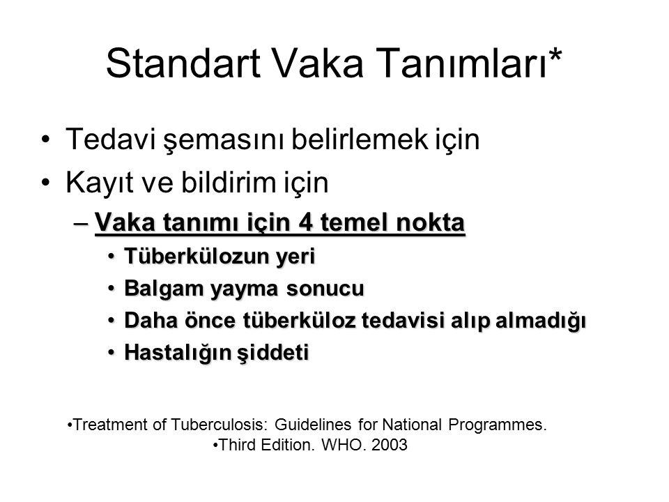 Standart Vaka Tanımları* Tedavi şemasını belirlemek için Kayıt ve bildirim için –Vaka tanımı için 4 temel nokta Tüberkülozun yeriTüberkülozun yeri Bal