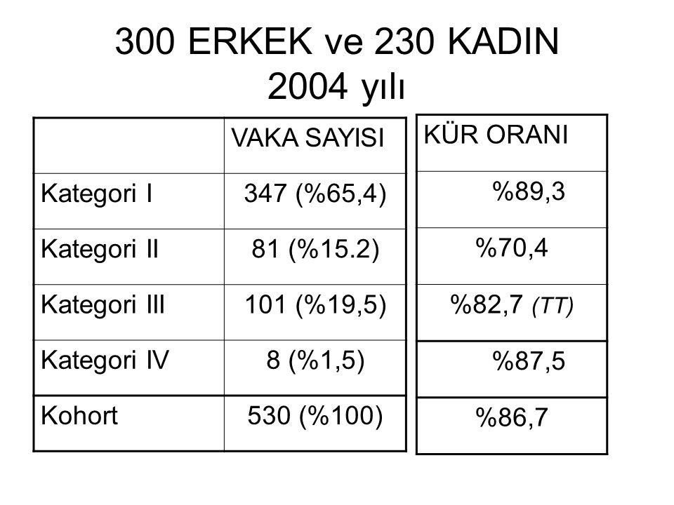 300 ERKEK ve 230 KADIN 2004 yılı VAKA SAYISI Kategori I347 (%65,4) Kategori II81 (%15.2) Kategori III101 (%19,5) Kategori IV8 (%1,5) Kohort530 (%100)