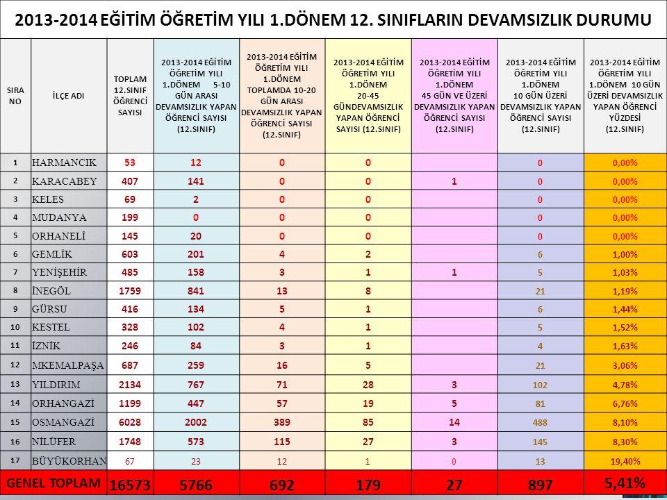 2013-2014 EĞİTİM ÖĞRETİM YILI 1.DÖNEM 12.