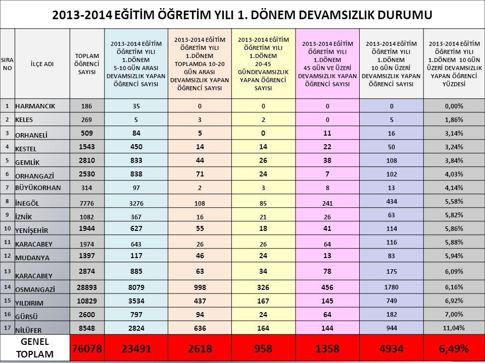 2013-2014 EĞİTİM ÖĞRETİM YILI 1.