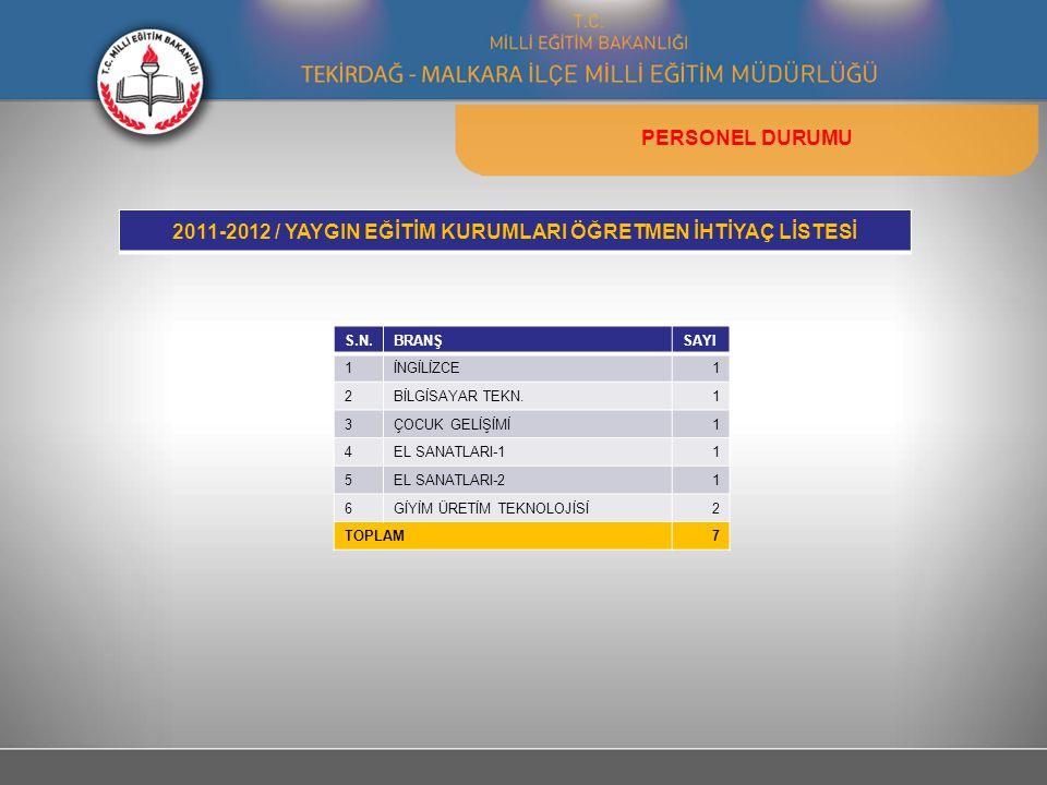PERSONEL DURUMU 2011-2012 / YAYGIN EĞİTİM KURUMLARI ÖĞRETMEN İHTİYAÇ LİSTESİ S.N.BRANŞSAYI 1İNGİLİZCE1 2BİLGİSAYAR TEKN.1 3ÇOCUK GELİŞİMİ1 4EL SANATLA