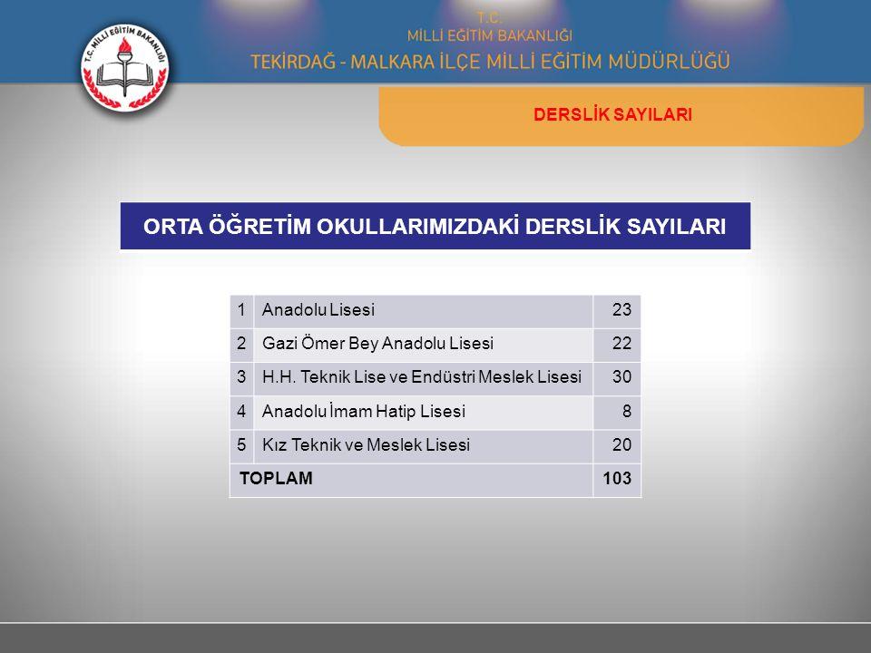 ORTA ÖĞRETİM OKULLARIMIZDAKİ DERSLİK SAYILARI DERSLİK SAYILARI 1Anadolu Lisesi23 2Gazi Ömer Bey Anadolu Lisesi22 3H.H.