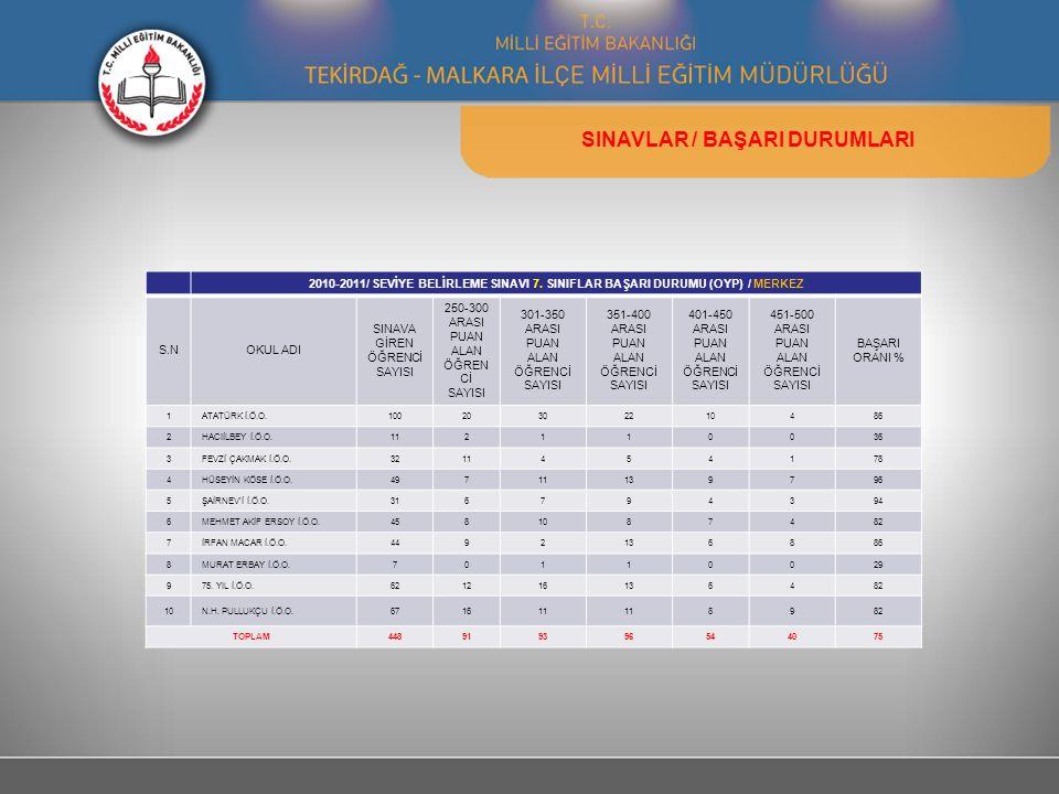 SINAVLAR / BAŞARI DURUMLARI 2010-2011/ SEVİYE BELİRLEME SINAVI 7. SINIFLAR BAŞARI DURUMU (OYP) / MERKEZ S.NOKUL ADI SINAVA GİREN ÖĞRENCİ SAYISI 250-30