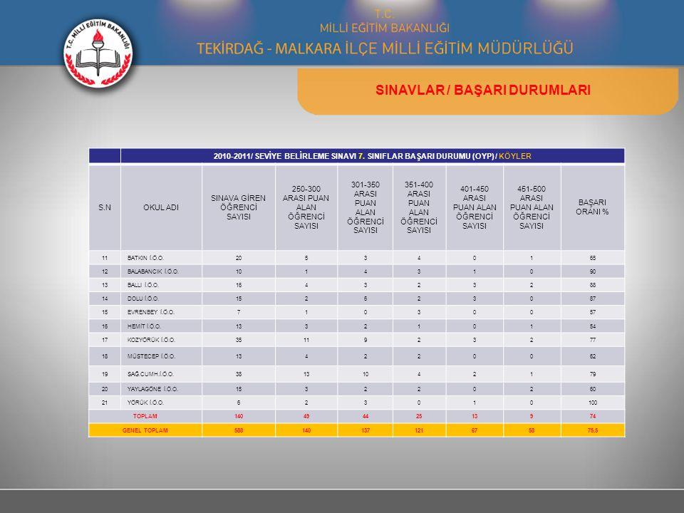 SINAVLAR / BAŞARI DURUMLARI 2010-2011/ SEVİYE BELİRLEME SINAVI 7. SINIFLAR BAŞARI DURUMU (OYP) / KÖYLER S.NOKUL ADI SINAVA GİREN ÖĞRENCİ SAYISI 250-30