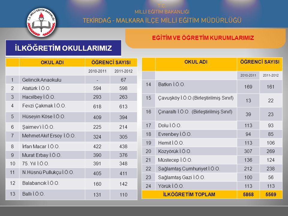 OKUL ADIÖĞRENCİ SAYISI 2010-20112011-2012 1Gelincik Anaokulu -67 2Atatürk İ.Ö.O.