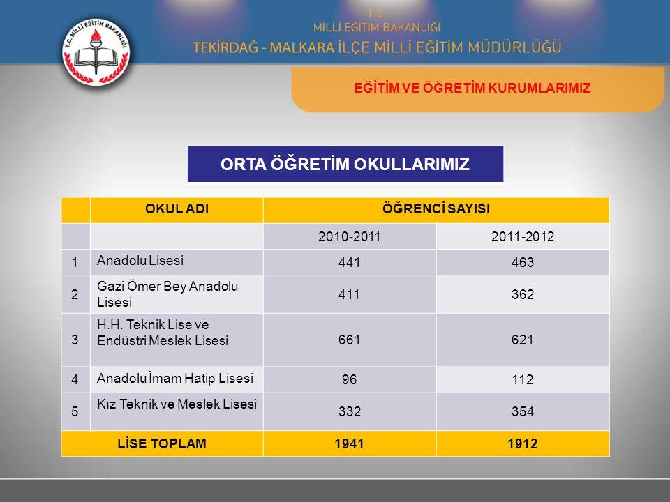 OKUL ADIÖĞRENCİ SAYISI 2010-20112011-2012 1 Anadolu Lisesi 441463 2 Gazi Ömer Bey Anadolu Lisesi 411362 3 H.H.