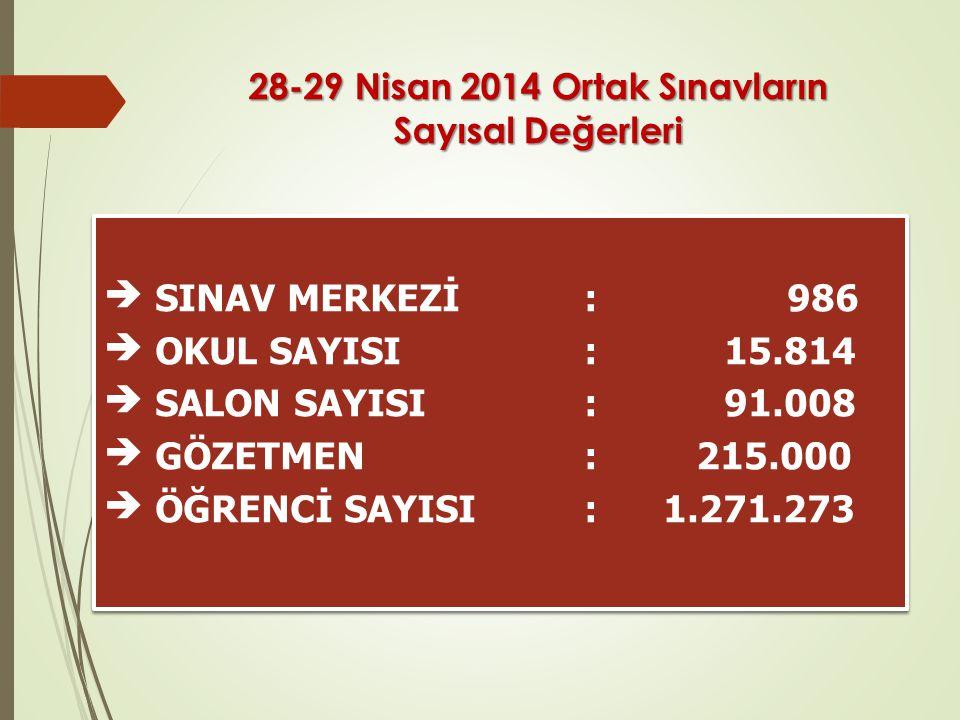 28-29 Nisan 2014 Ortak Sınavların Sayısal Değerleri  SINAV MERKEZİ: 986  OKUL SAYISI: 15.814  SALON SAYISI: 91.008  GÖZETMEN: 215.000  ÖĞRENCİ SA