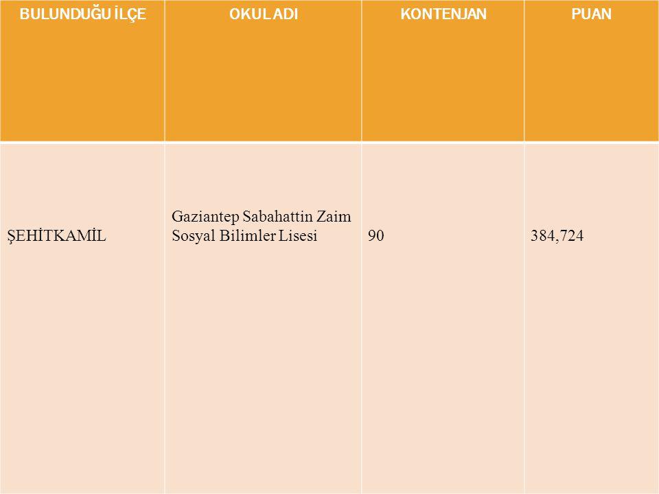 BULUNDUĞU İLÇEOKUL ADIKONTENJANPUAN ŞEHİTKAMİL Gaziantep Sabahattin Zaim Sosyal Bilimler Lisesi90384,724